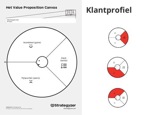 klantprofiel-strategyzer-de-communicatiemakers